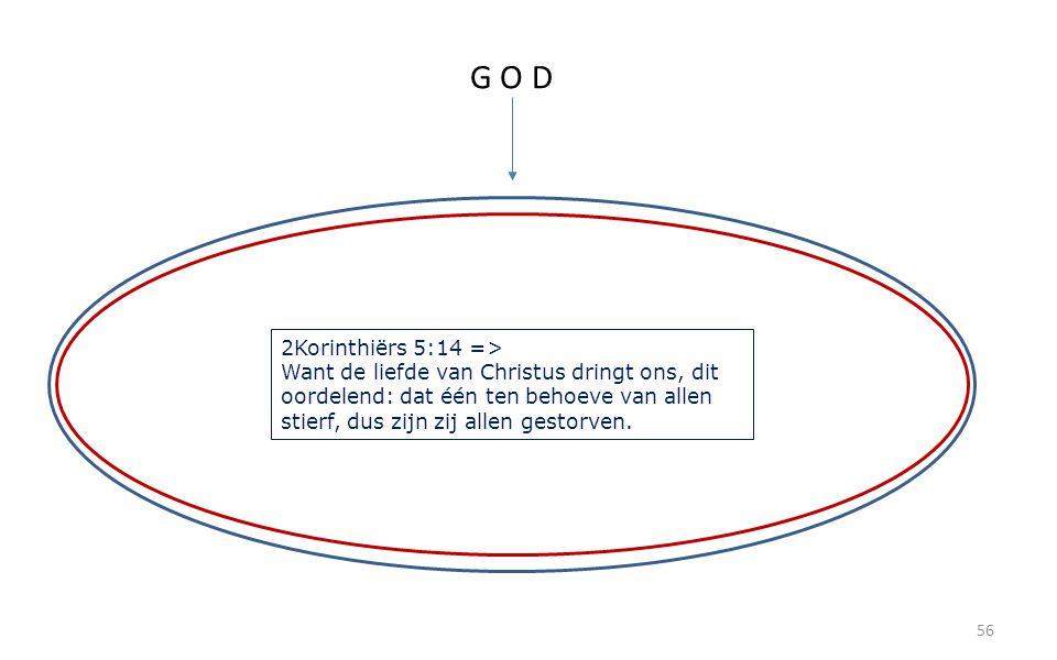 56 G O D 2Korinthiërs 5:14 => Want de liefde van Christus dringt ons, dit oordelend: dat één ten behoeve van allen stierf, dus zijn zij allen gestorven.