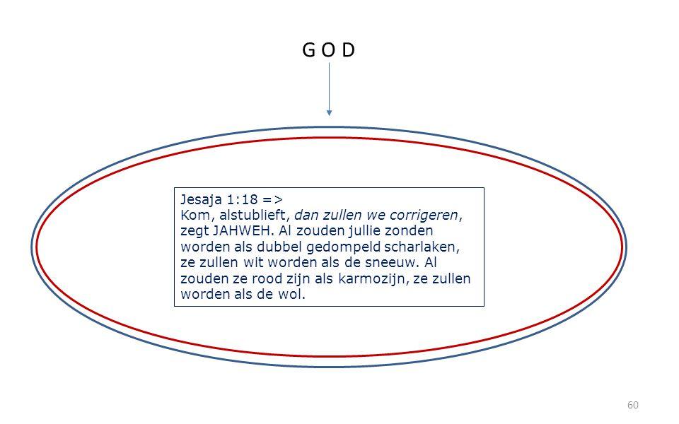 60 G O D Jesaja 1:18 => Kom, alstublieft, dan zullen we corrigeren, zegt JAHWEH. Al zouden jullie zonden worden als dubbel gedompeld scharlaken, ze zu