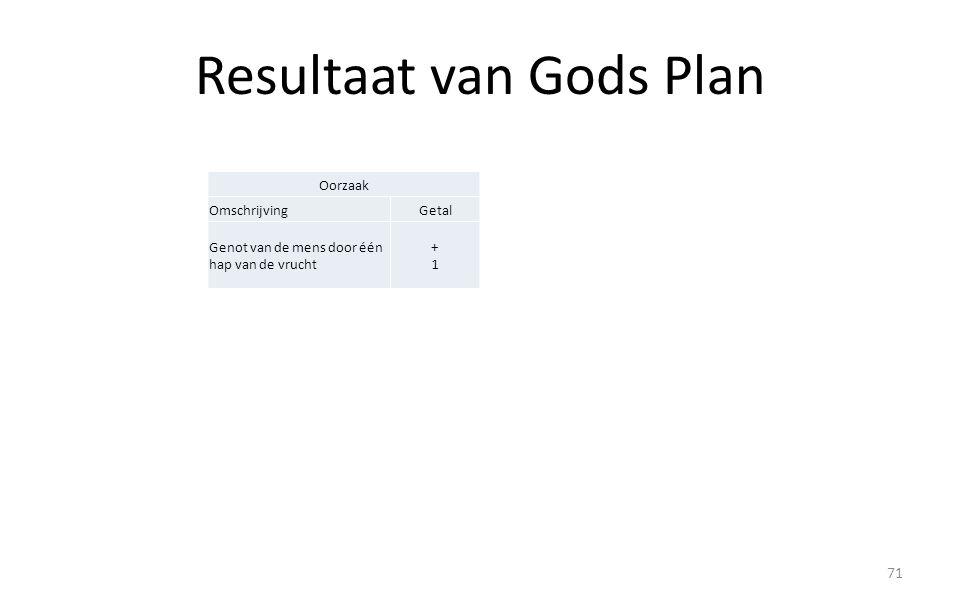 Resultaat van Gods Plan 71 Oorzaak OmschrijvingGetal Genot van de mens door één hap van de vrucht +1+1