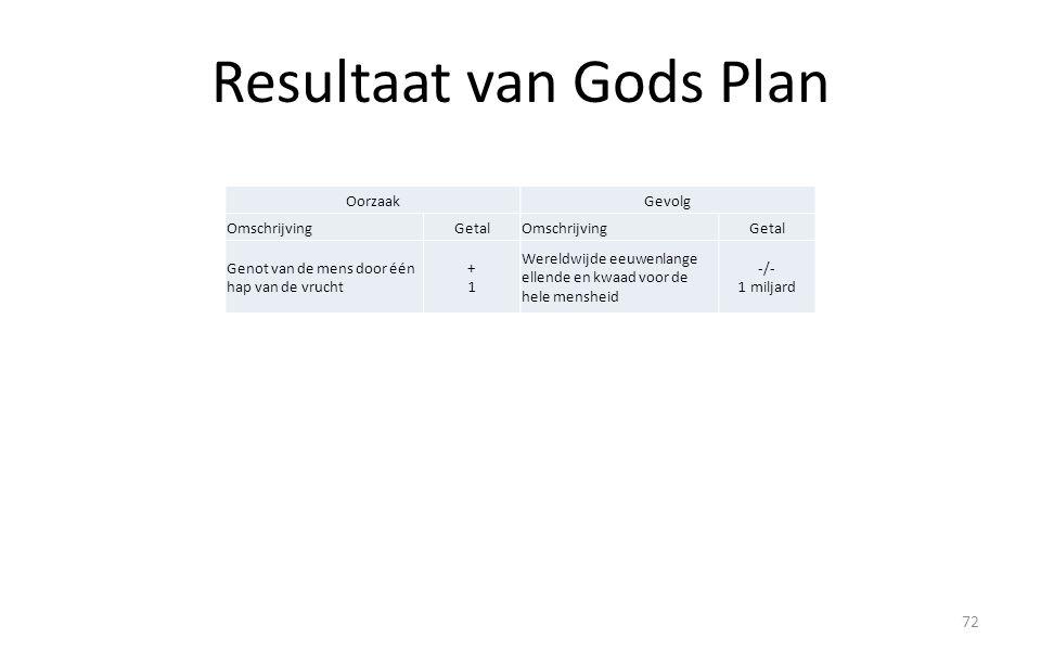 Resultaat van Gods Plan 72 Oorzaak OmschrijvingGetal Genot van de mens door één hap van de vrucht +1+1 Gevolg OmschrijvingGetal Wereldwijde eeuwenlang