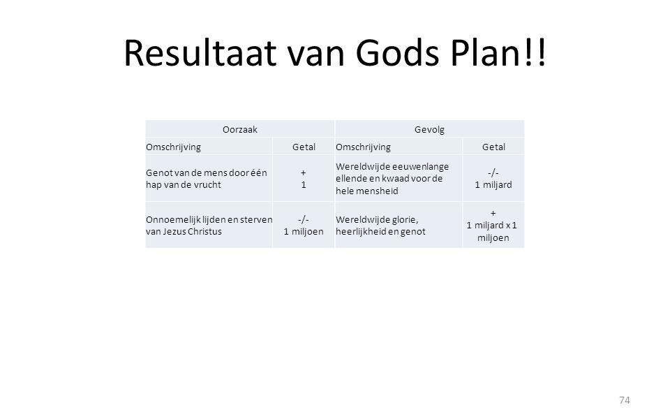 Resultaat van Gods Plan!! 74 Oorzaak OmschrijvingGetal Genot van de mens door één hap van de vrucht +1+1 Onnoemelijk lijden en sterven van Jezus Chris
