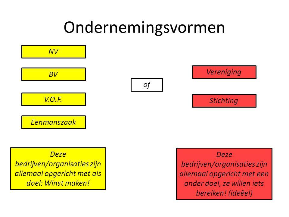 Ondernemingsvormen BV Stichting V.O.F. Eenmanszaak NV Vereniging of Deze bedrijven/organisaties zijn allemaal opgericht met als doel: Winst maken! Dez