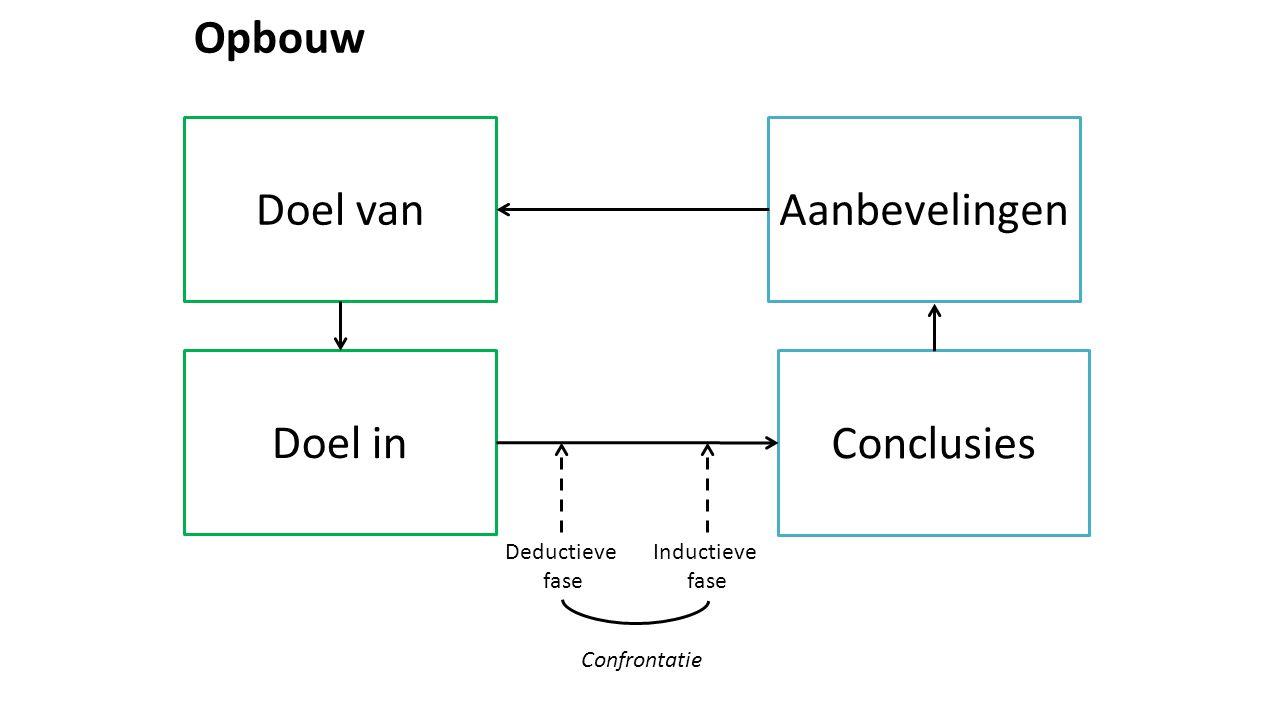 Opbouw Aanbevelingen Conclusies Doel in Doel van Deductieve fase Inductieve fase Confrontatie