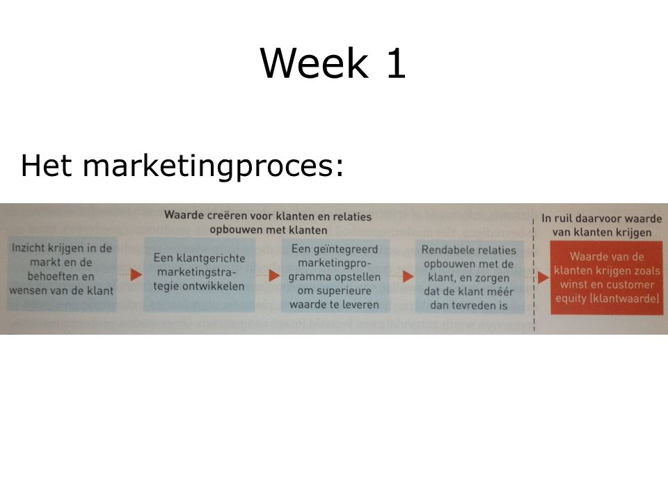 Week 1 Het marketingproces: