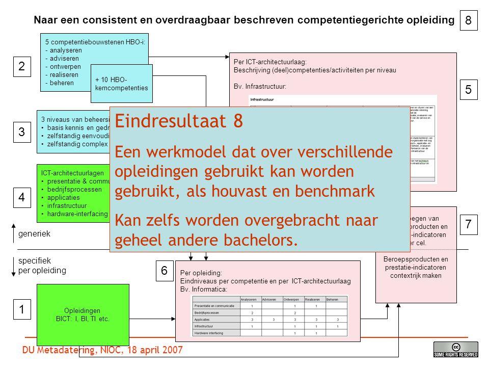 DU Metadatering, NIOC, 18 april 2007 DU Metadatering Opleidingen BICT: I, BI, TI etc.