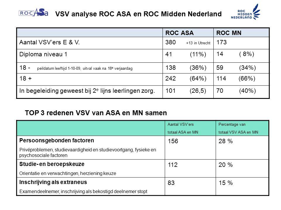 VSV analyse ROC ASA en ROC Midden Nederland ROC ASAROC MN Aantal VSV'ers E & V.380 +13 in Utrecht 173 Diploma niveau 141 (11%) 14 ( 8%) 18 - peildatum leeftijd 1-10-09, uitval vaak na 18 e verjaardag 138 (36%)59 (34%) 18 +242 (64%)114 (66%) In begeleiding geweest bij 2 e lijns leerlingen zorg.101 (26,5)70 (40%) Aantal VSV'ers totaal ASA en MN Percentage van totaal VSV ASA en MN Persoonsgebonden factoren Privéproblemen, studievaardigheid en studievoortgang, fysieke en psychosociale factoren 15628 % Studie- en beroepskeuze Orientatie en verwachtingen, herziening keuze 11220 % Inschrijving als extraneus Examendeelnemer, inschrijving als bekostigd deelnemer stopt 8315 % TOP 3 redenen VSV van ASA en MN samen