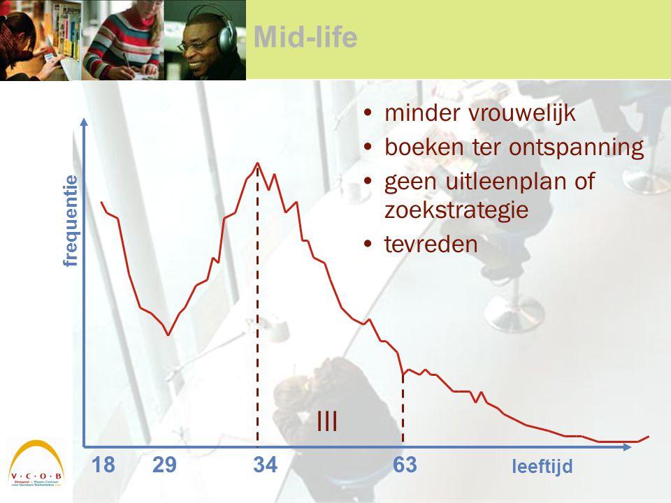 Mid-life 18293463 leeftijd frequentie III minder vrouwelijk boeken ter ontspanning geen uitleenplan of zoekstrategie tevreden