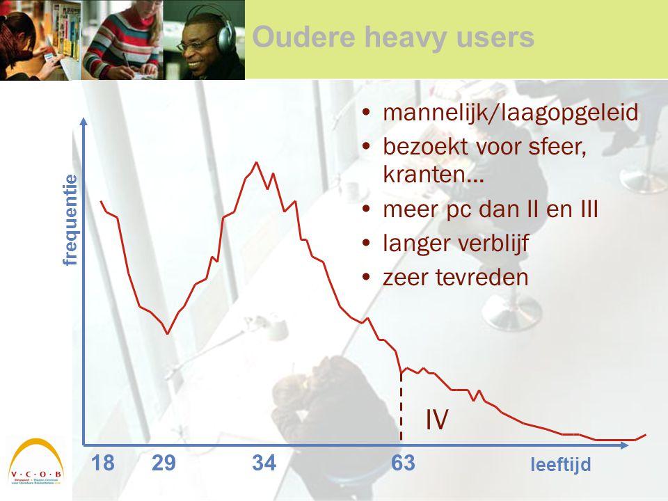 Oudere heavy users 18293463 leeftijd frequentie IV mannelijk/laagopgeleid bezoekt voor sfeer, kranten...