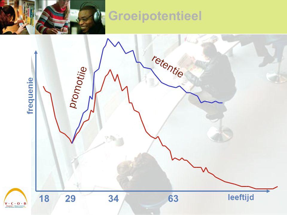 Groeipotentieel 18293463 leeftijd frequenie promotiie retentie