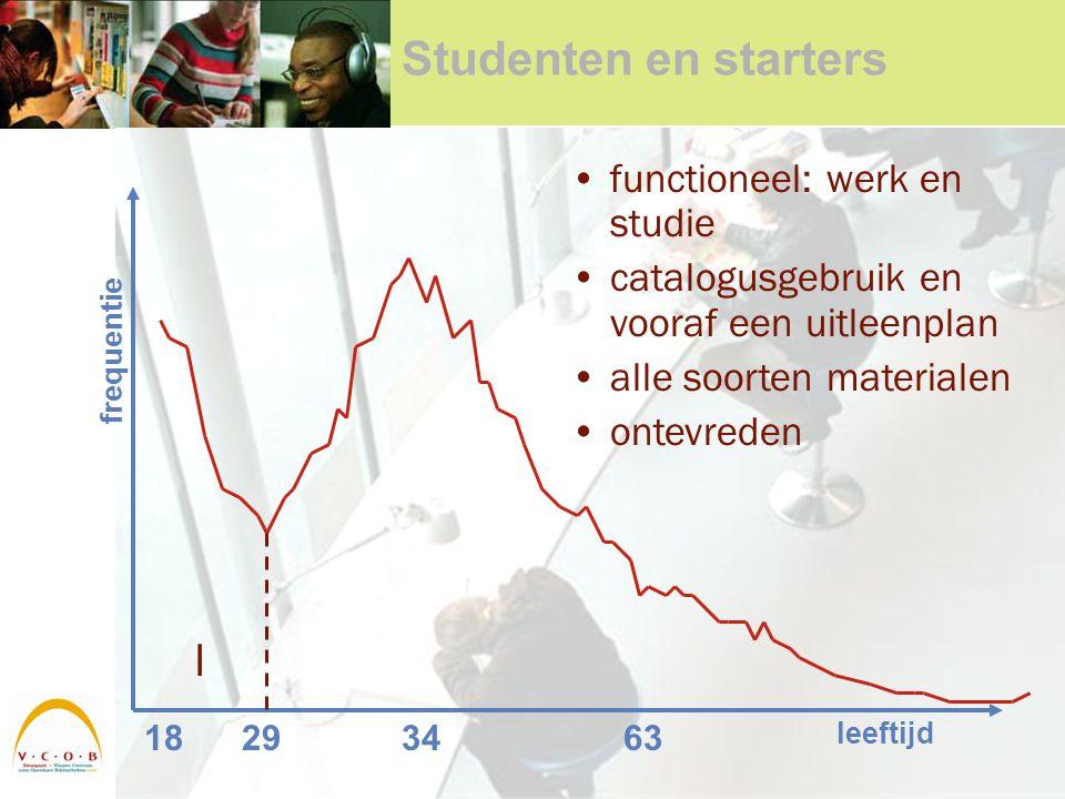 Studenten en starters 18293463 leeftijd frequentie I functioneel: werk en studie catalogusgebruik en vooraf een uitleenplan alle soorten materialen ontevreden