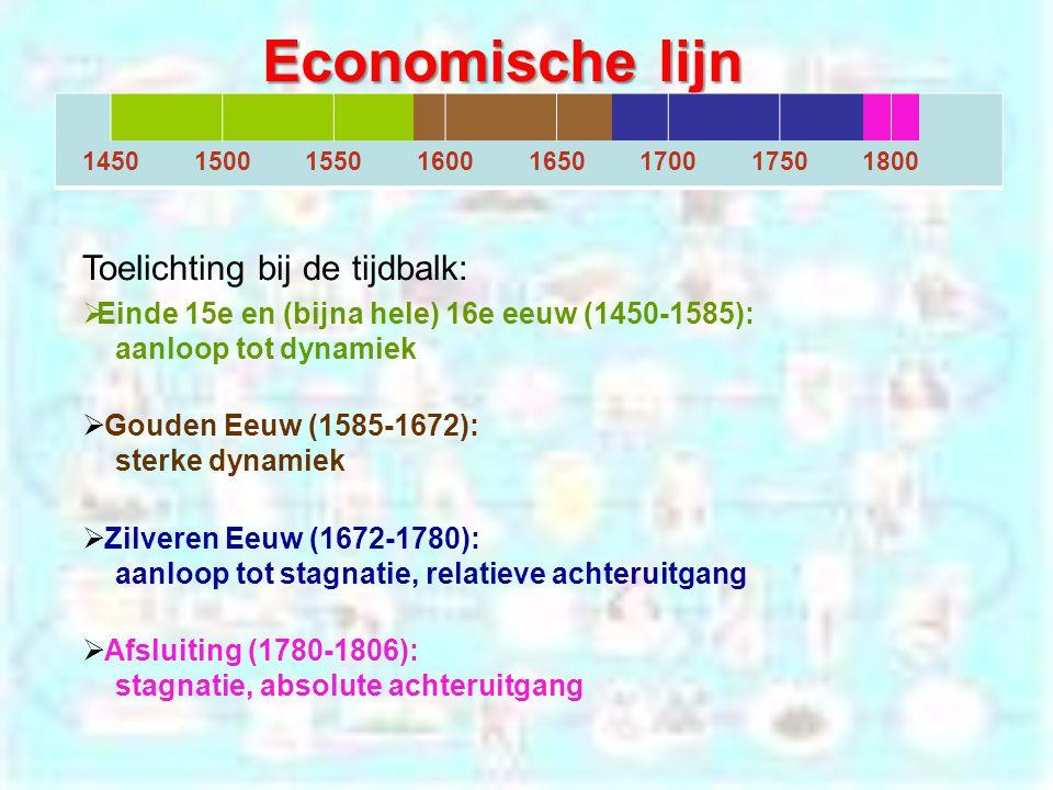Economische lijn 14501500155016001650170017501800 Toelichting bij de tijdbalk:  Einde 15e en (bijna hele) 16e eeuw (1450-1585): aanloop tot dynamiek