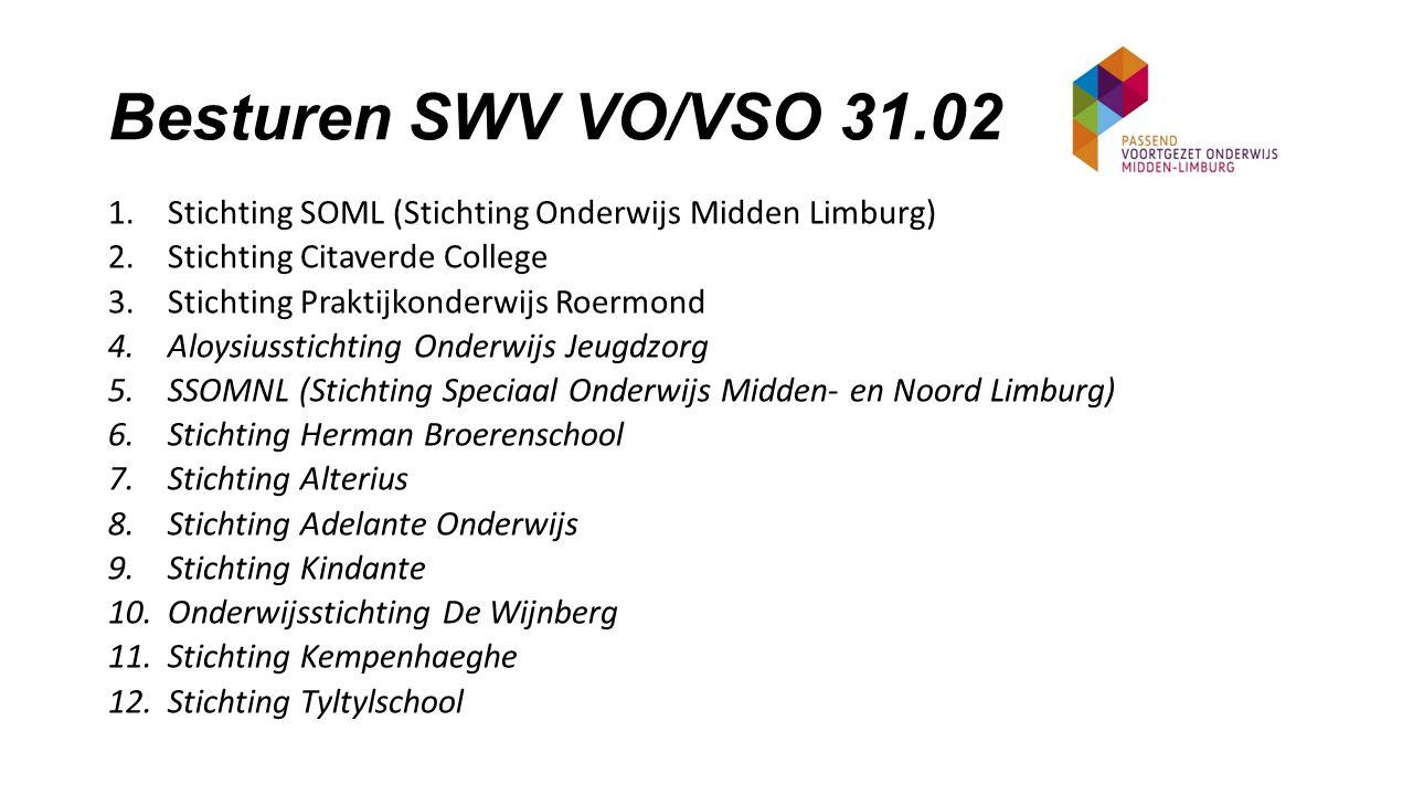 Scholen binnen onze regio (1) 1.Lyceum Schöndeln (Havo - VWO) 2.Broekhin Roermond (VMBO T / Havo – VWO) 3.Broekhin Swalmen/Reuver (VMBO / Havo) 4.Mavo Roermond (VMBO T) 5.Niekée (VMBO) 6.Connect College (VMBO / Havo – VWO) 7.NT2 (eerste opvang nieuwkomers) 8.Ursula Horn (VMBO T / Havo – VWO) 9.Ursula Heythuysen (VMBO)