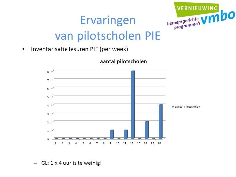 Ervaringen van pilotscholen PIE Inventarisatie lesuren PIE (per week) – GL: 1 x 4 uur is te weinig!