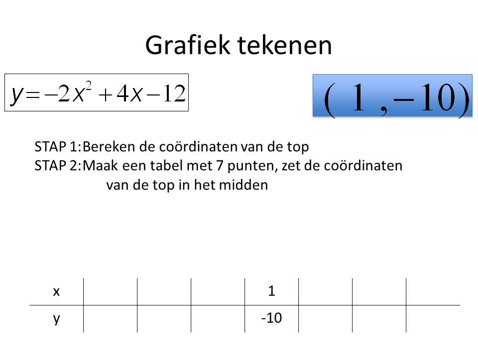Grafiek tekenen x1 y-10 STAP 1:Bereken de coördinaten van de top STAP 2:Maak een tabel met 7 punten, zet de coördinaten van de top in het midden