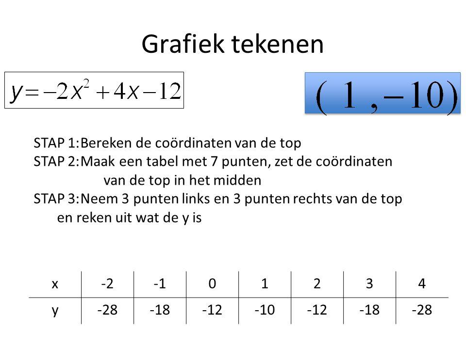 Grafiek tekenen x-201234 y-28-18-12-10-12-18-28 STAP 1:Bereken de coördinaten van de top STAP 2:Maak een tabel met 7 punten, zet de coördinaten van de top in het midden STAP 3:Neem 3 punten links en 3 punten rechts van de top en reken uit wat de y is