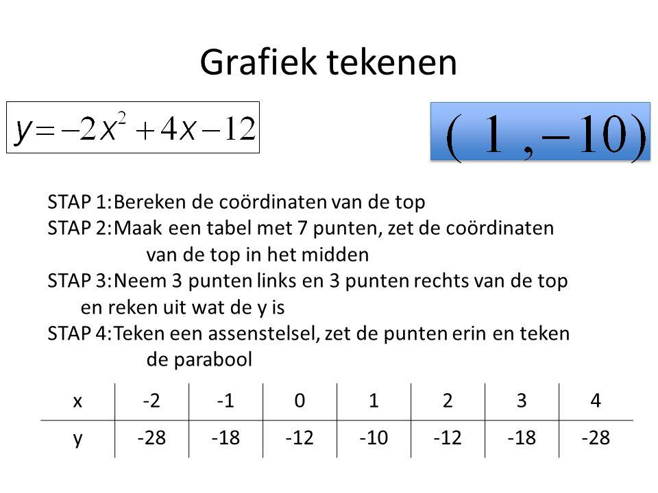 Grafiek tekenen x-201234 y-28-18-12-10-12-18-28 STAP 1:Bereken de coördinaten van de top STAP 2:Maak een tabel met 7 punten, zet de coördinaten van de top in het midden STAP 3:Neem 3 punten links en 3 punten rechts van de top en reken uit wat de y is STAP 4:Teken een assenstelsel, zet de punten erin en teken de parabool
