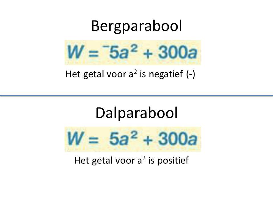 Bergparabool Het getal voor a 2 is negatief (-) Dalparabool Het getal voor a 2 is positief