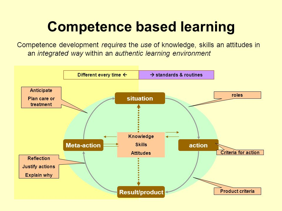 Competence based learning Competence development requires the use of knowledge, skills an attitudes in an integrated way within an authentic learning