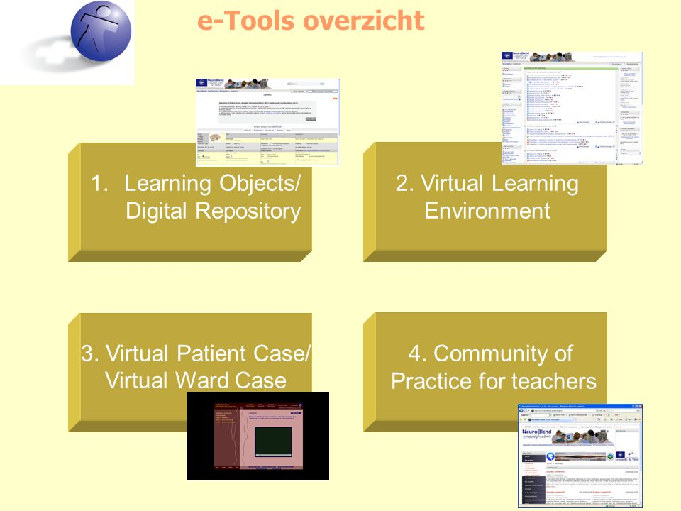 e-Tools overzicht 3. Virtual Patient Case/ Virtual Ward Case 1.Learning Objects/ Digital Repository 2. Virtual Learning Environment 4. Community of Pr