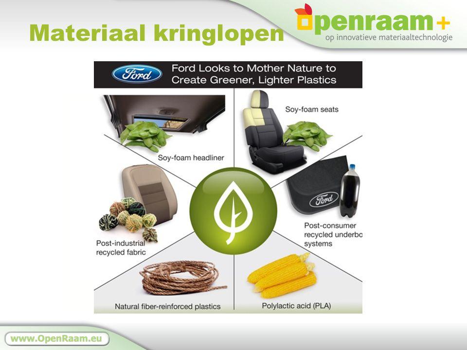 Materiaal kringlopen BiosfeerTechnosfeer