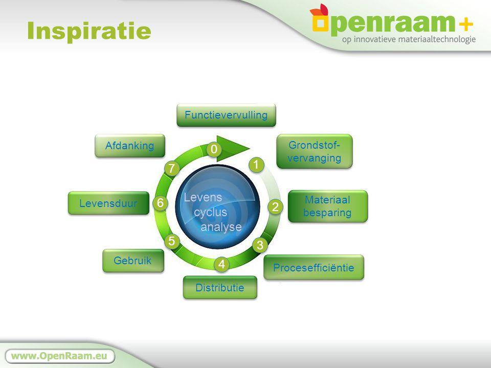 Inspiratie Grondstof- vervanging Grondstof- vervanging Functievervulling Materiaal besparing Gebruik Levensduur Afdanking Distributie Levens cyclus analyse Procesefficiëntie 1 1 2 2 3 3 4 4 5 5 6 6 7 7 0 0