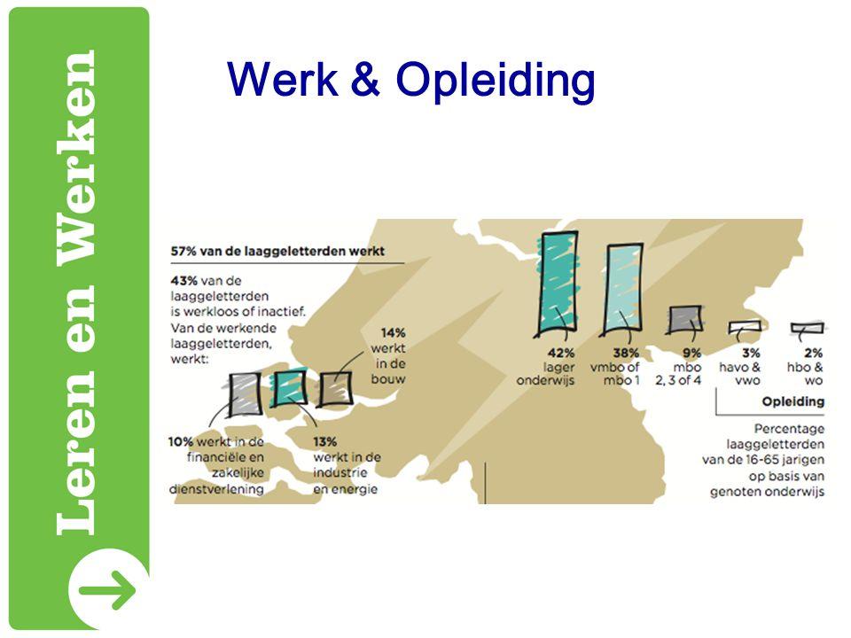 Wonen & Ontwikkeling
