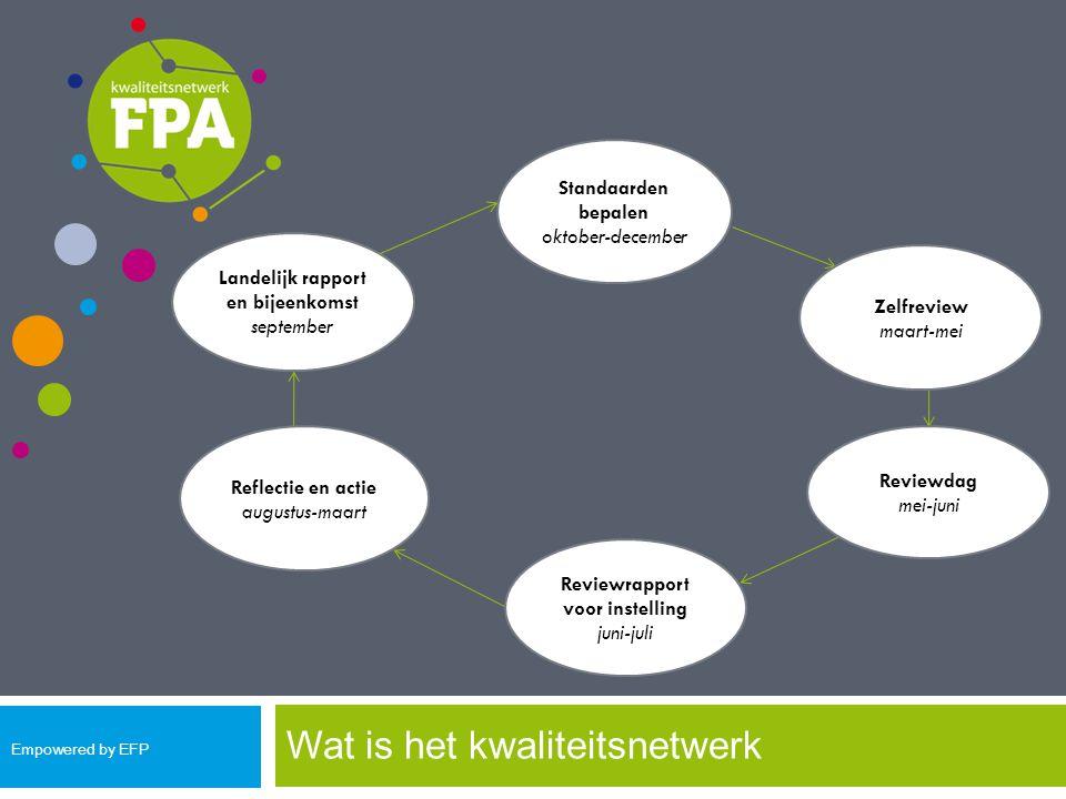 Wat is het kwaliteitsnetwerk Landelijk rapport en bijeenkomst september Standaarden bepalen oktober-december Reflectie en actie augustus-maart Zelfrev