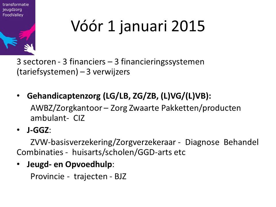 Vóór 1 januari 2015 3 sectoren - 3 financiers – 3 financieringssystemen (tariefsystemen) – 3 verwijzers Gehandicaptenzorg (LG/LB, ZG/ZB, (L)VG/(L)VB):