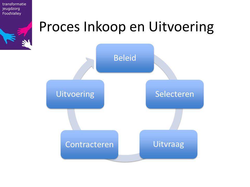 BeleidSelecterenUitvraagContracterenUitvoering Proces Inkoop en Uitvoering