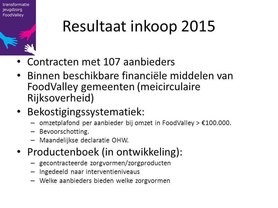 Resultaat inkoop 2015 Contracten met 107 aanbieders Binnen beschikbare financiële middelen van FoodValley gemeenten (meicirculaire Rijksoverheid) Beko