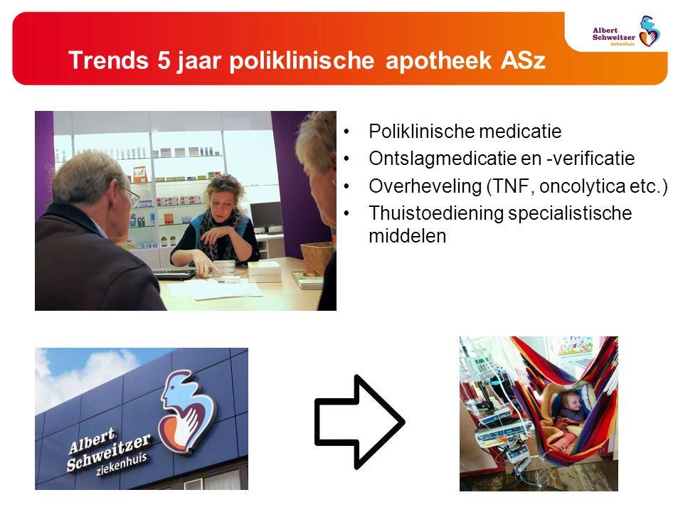 Trends 5 jaar poliklinische apotheek ASz Poliklinische medicatie Ontslagmedicatie en -verificatie Overheveling (TNF, oncolytica etc.) Thuistoediening