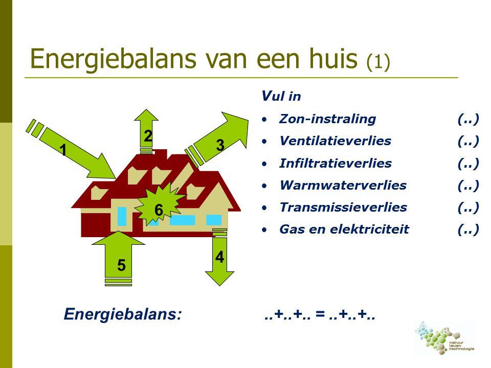Energiebalans van een huis (1) 1 2 3 4 5 6 V ul in Zon-instraling(..) Ventilatieverlies(..) Infiltratieverlies (..) Warmwaterverlies(..) Transmissieverlies(..) Gas en elektriciteit(..) Energiebalans:..+..+..