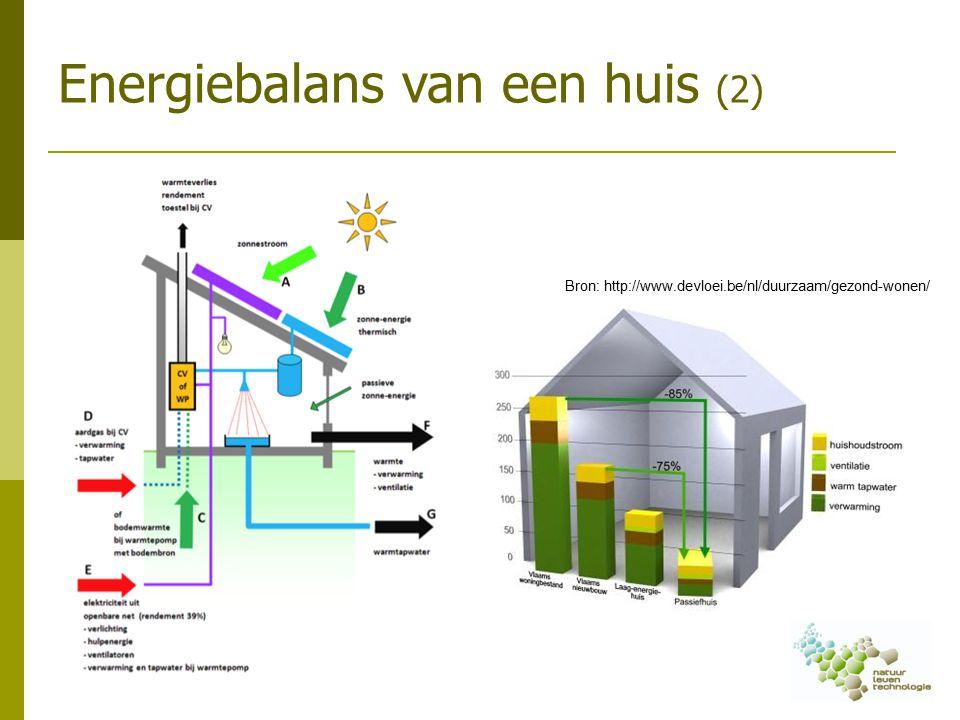 Energiebalans van een huis (2) Bron: http://www.devloei.be/nl/duurzaam/gezond-wonen/