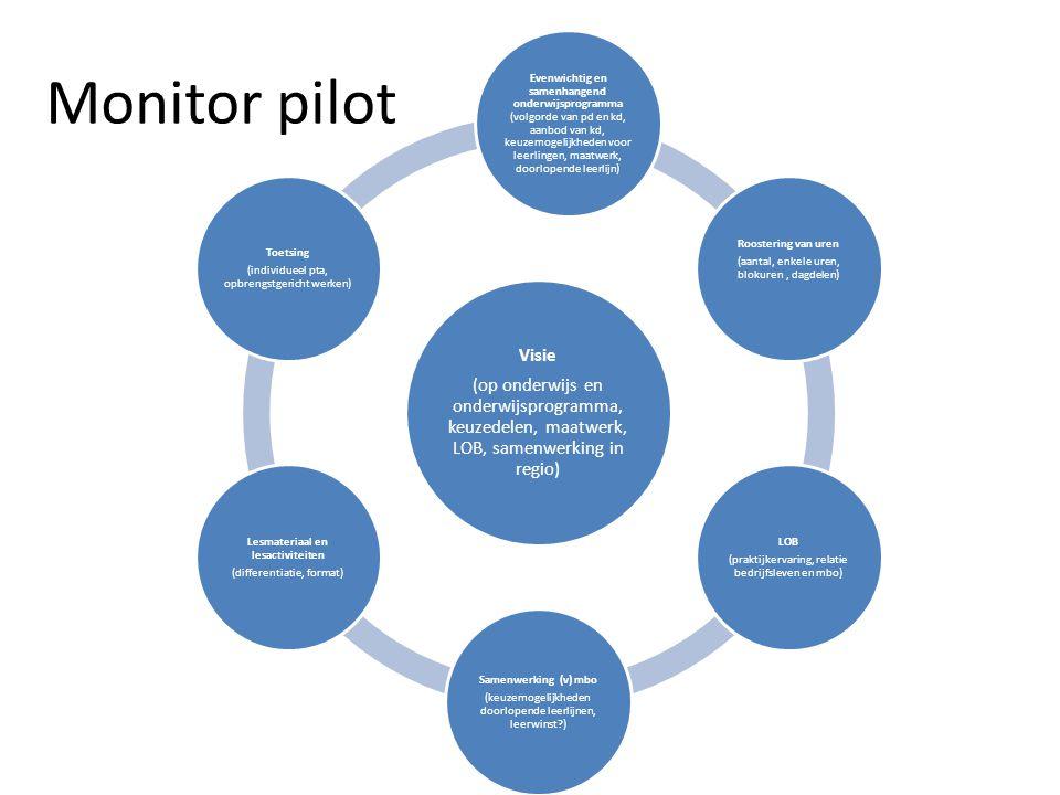 Monitor pilot Visie (op onderwijs en onderwijsprogramma, keuzedelen, maatwerk, LOB, samenwerking in regio) Evenwichtig en samenhangend onderwijsprogra