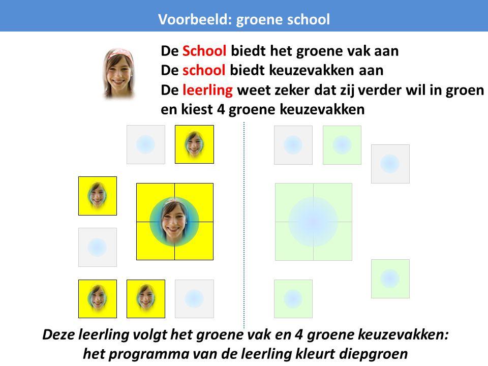 Voorbeeld: groene school De School biedt het groene vak aan De school biedt keuzevakken aan De leerling weet zeker dat zij verder wil in groen en kies
