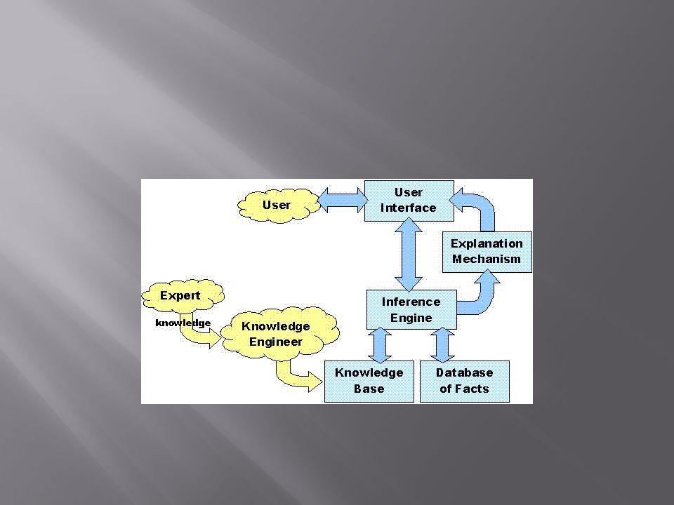 1. Interpreter 2. Scheduler 3. Consistency enformer