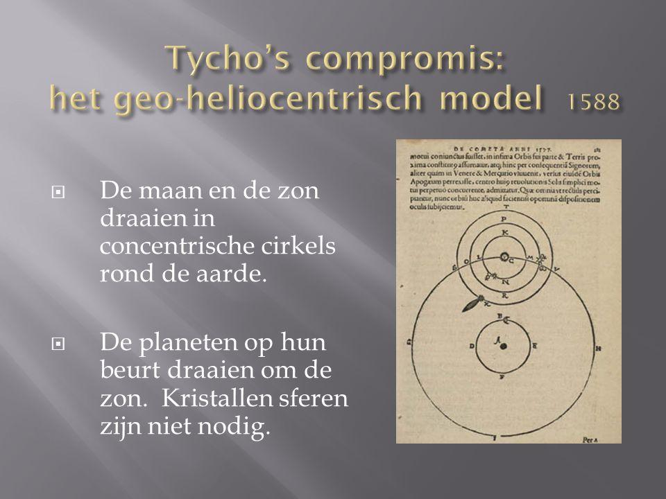  De maan en de zon draaien in concentrische cirkels rond de aarde.  De planeten op hun beurt draaien om de zon. Kristallen sferen zijn niet nodig.