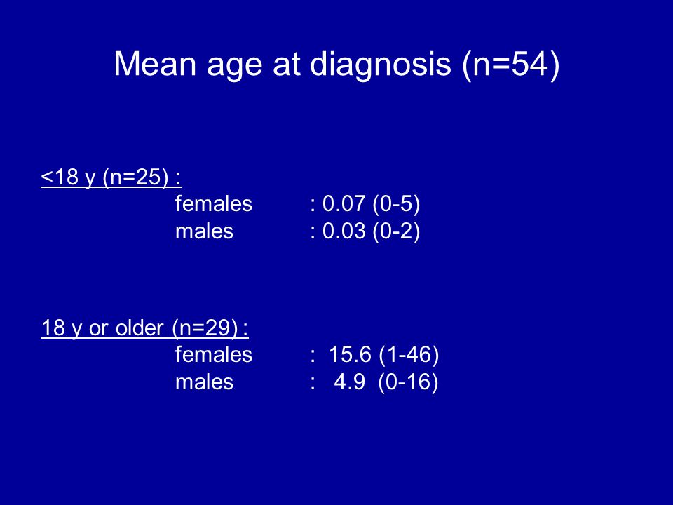 Mean age at diagnosis (n=54) <18 y (n=25): females: 0.07 (0-5) males: 0.03 (0-2) 18 y or older (n=29): females: 15.6 (1-46) males : 4.9 (0-16)