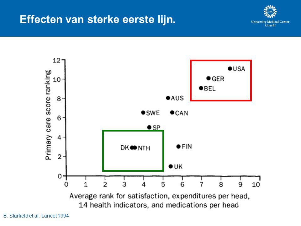 Effecten van sterke eerste lijn. B. Starfield et.al. Lancet 1994