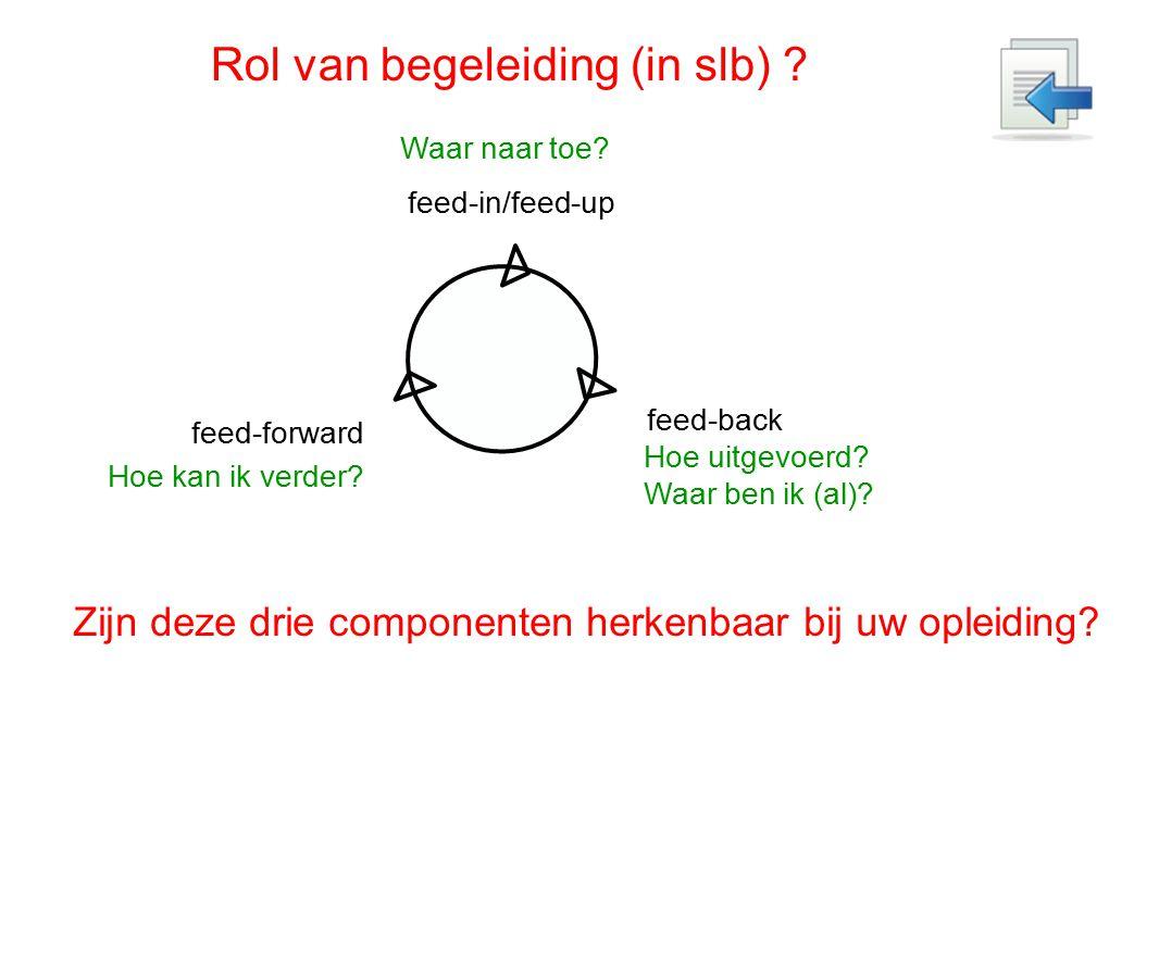 feed-in/feed-up Waar naar toe? feed-back Hoe uitgevoerd? Waar ben ik (al)? feed-forward Hoe kan ik verder? Rol van begeleiding (in slb) ? Zijn deze dr