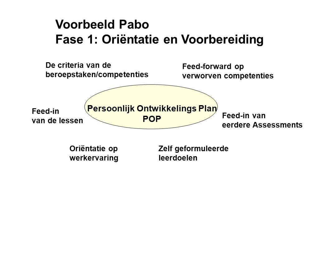 Voorbeeld Pabo Fase 1: Oriëntatie en Voorbereiding Oriëntatie op werkervaring Persoonlijk Ontwikkelings Plan POP Feed-in van de lessen De criteria van