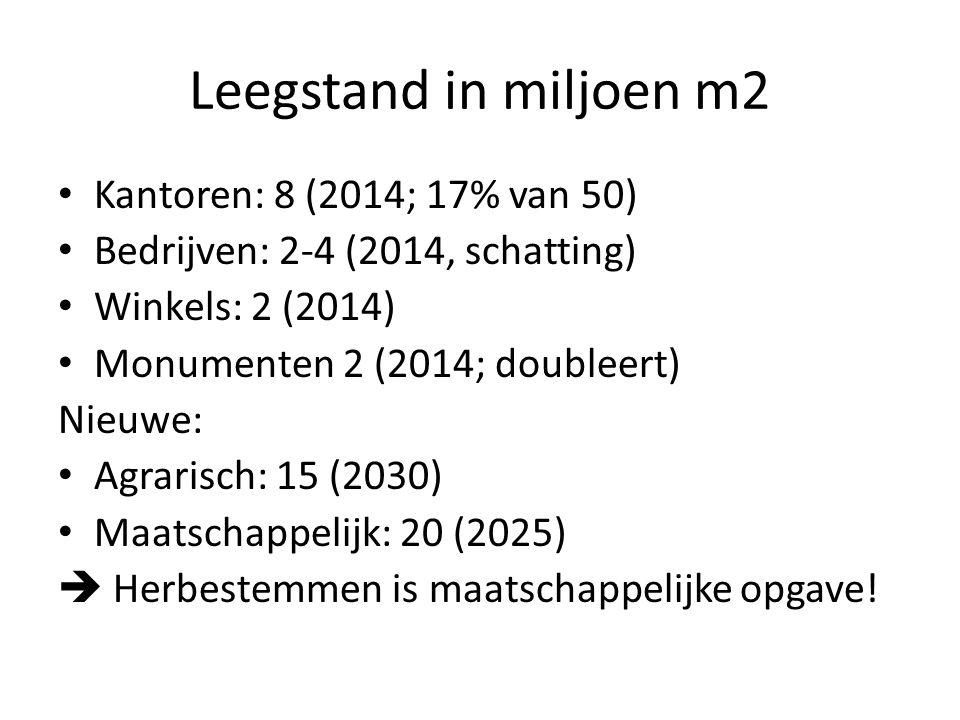 Leegstand in miljoen m2 Kantoren: 8 (2014; 17% van 50) Bedrijven: 2-4 (2014, schatting) Winkels: 2 (2014) Monumenten 2 (2014; doubleert) Nieuwe: Agrarisch: 15 (2030) Maatschappelijk: 20 (2025)  Herbestemmen is maatschappelijke opgave!
