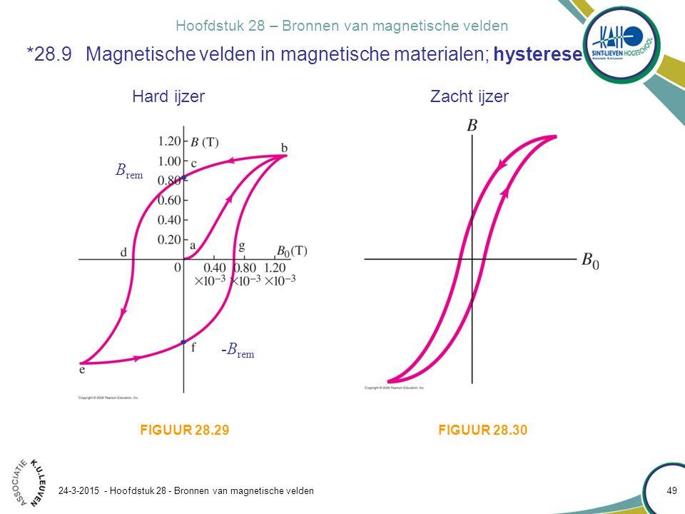 Hoofdstuk 28 – Bronnen van magnetische velden 24-3-2015 - Hoofdstuk 28 - Bronnen van magnetische velden 49 *28.9 Magnetische velden in magnetische mat