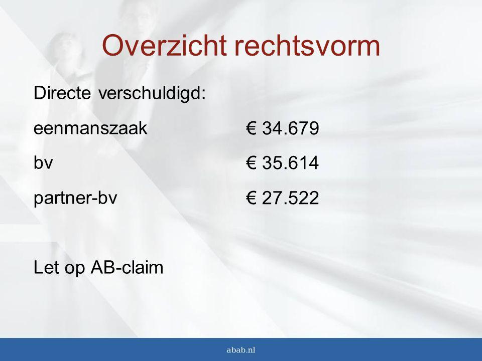 Overzicht rechtsvorm Directe verschuldigd: eenmanszaak bv partner-bv Let op AB-claim € 34.679 € 35.614 € 27.522