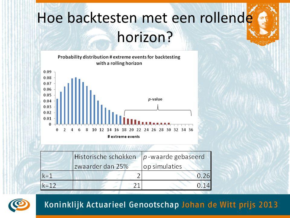 Hoe backtesten met een rollende horizon? p-value