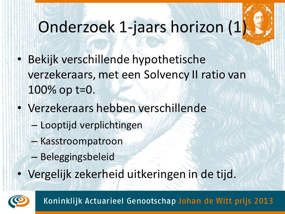 Onderzoek 1-jaars horizon (1) Bekijk verschillende hypothetische verzekeraars, met een Solvency II ratio van 100% op t=0. Verzekeraars hebben verschil