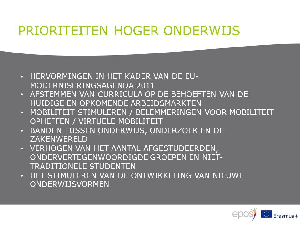 PRIORITEITEN HOGER ONDERWIJS HERVORMINGEN IN HET KADER VAN DE EU- MODERNISERINGSAGENDA 2011 AFSTEMMEN VAN CURRICULA OP DE BEHOEFTEN VAN DE HUIDIGE EN OPKOMENDE ARBEIDSMARKTEN MOBILITEIT STIMULEREN / BELEMMERINGEN VOOR MOBILITEIT OPHEFFEN / VIRTUELE MOBILITEIT BANDEN TUSSEN ONDERWIJS, ONDERZOEK EN DE ZAKENWERELD VERHOGEN VAN HET AANTAL AFGESTUDEERDEN, ONDERVERTEGENWOORDIGDE GROEPEN EN NIET- TRADITIONELE STUDENTEN HET STIMULEREN VAN DE ONTWIKKELING VAN NIEUWE ONDERWIJSVORMEN