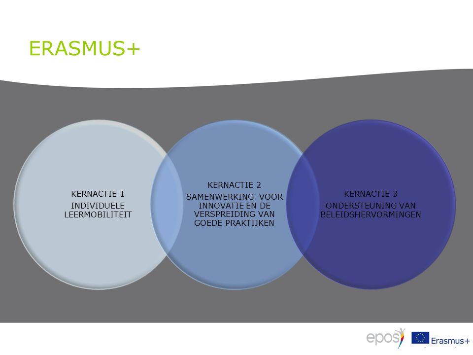 ERASMUS+ KERNACTIE 1 INDIVIDUELE LEERMOBILITEIT KERNACTIE 2 SAMENWERKING VOOR INNOVATIE EN DE VERSPREIDING VAN GOEDE PRAKTIJKEN KERNACTIE 3 ONDERSTEUNING VAN BELEIDSHERVORMINGEN