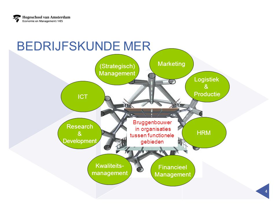 BEDRIJFSKUNDE MER (Strategisch) Management Logistiek & Productie HRM Financieel Management Kwaliteits- management Research & Development ICT Bruggenbouwer in organisaties tussen functionele gebieden Marketing 4