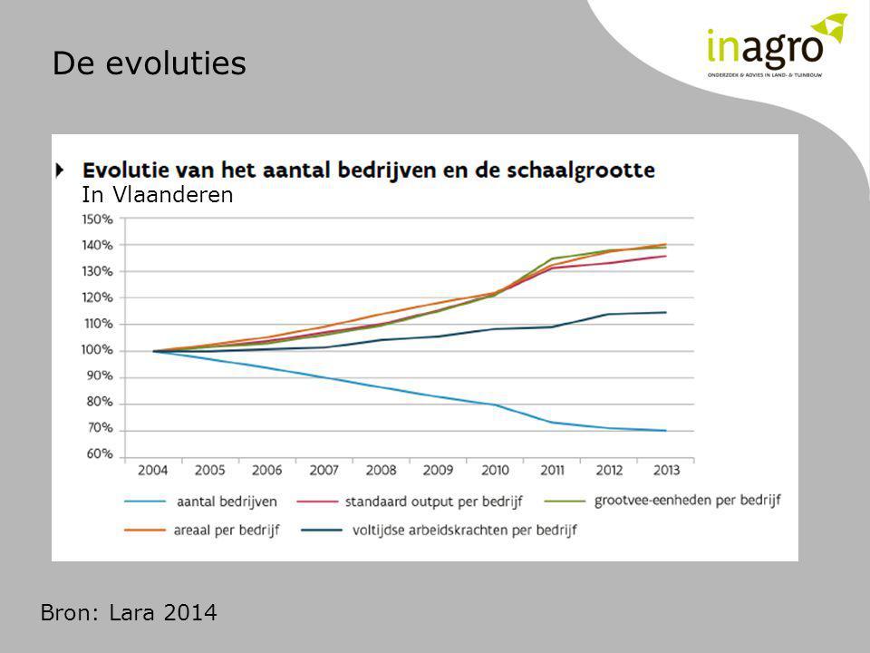 Bron: Lara 2014 In Vlaanderen De evoluties